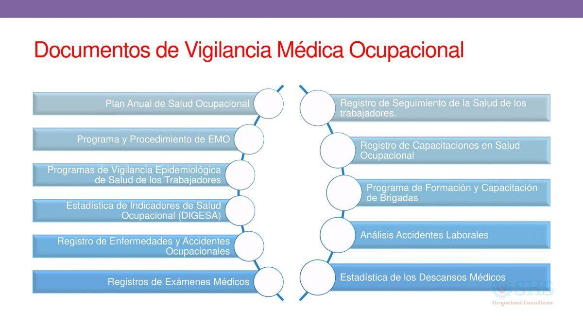 Vigilancia Médico Ocupacional